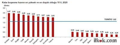 The City with The Highest Crude Divorce Rate (Per mille) in Turkey as of 2020 https://data.tuik.gov.tr/Bulten/Index?p=Evlenme-ve-Bosanma-Istatistikleri-2020-37211&dil=1
